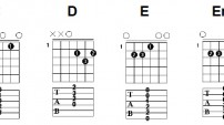 Les Principaux Accords à la Guitare